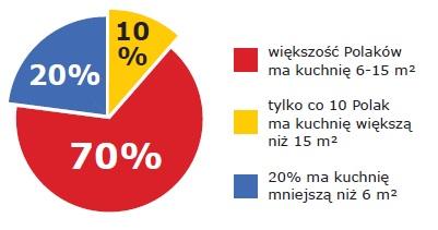 polskie kuchnie