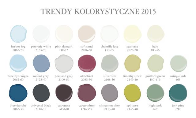 trendy kolorystyczne 2015, color trends 2015