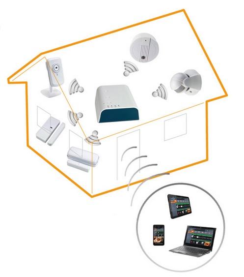 Inteligentny dom bez remontu , Inteligentny dom, usługa Orange Inteligentny Dom, dom inteligentny